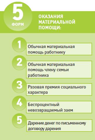 Как правильно написать приказ пример
