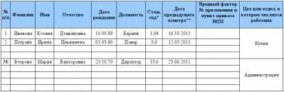 график проведения периодических медицинских освидетельствований образец - фото 9