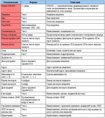 график проведения периодических медицинских освидетельствований образец - фото 4