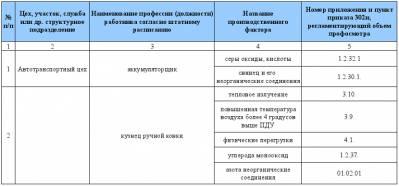 график проведения периодических медицинских освидетельствований образец - фото 2