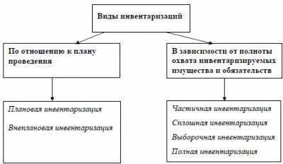Приказ на внеплановую инвентаризацию образец