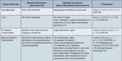 образец письма в налоговую о приостановке деятельности ооо - фото 4