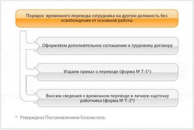 образец приказа о повышении зарплаты генеральному директору