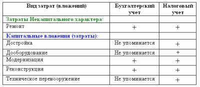 Примерная форма приказа о списании основных средств