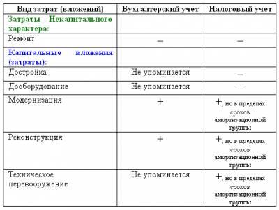 приказ на единовременное списание расходов образец - фото 10