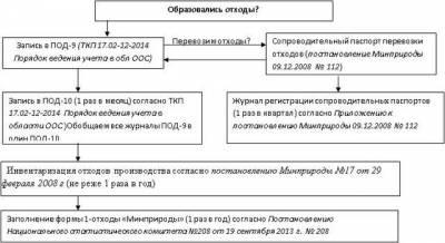 приказ о назначении ответственного за обращение с отходами образец