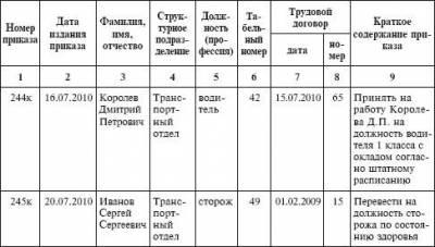 образец заполнения журнал регистрации кадровых приказов - фото 6