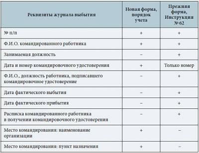 Приказ о назначении ответственного за ведение журнала командировок