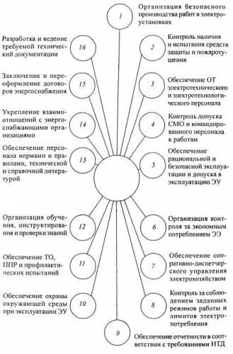 Образец приказа о назначении ответственного за электрохозяйство предприятия