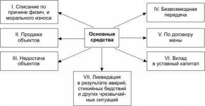 образец приказ о сроке полезного использования основных средств - фото 5